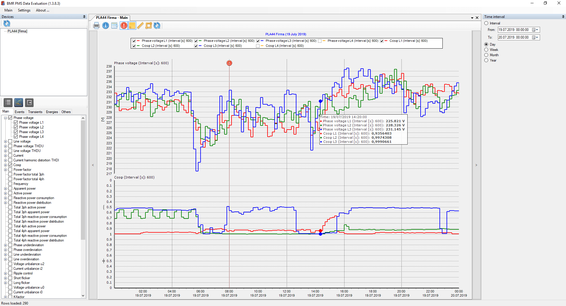 PMS data evaluation
